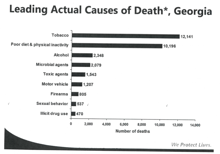 Tobacco Use Is The Leading Preventable Cause Of In Georgia Each Year Costing The State More Than 11500 Lives Per Year And Nearly 5 Billion Dollars