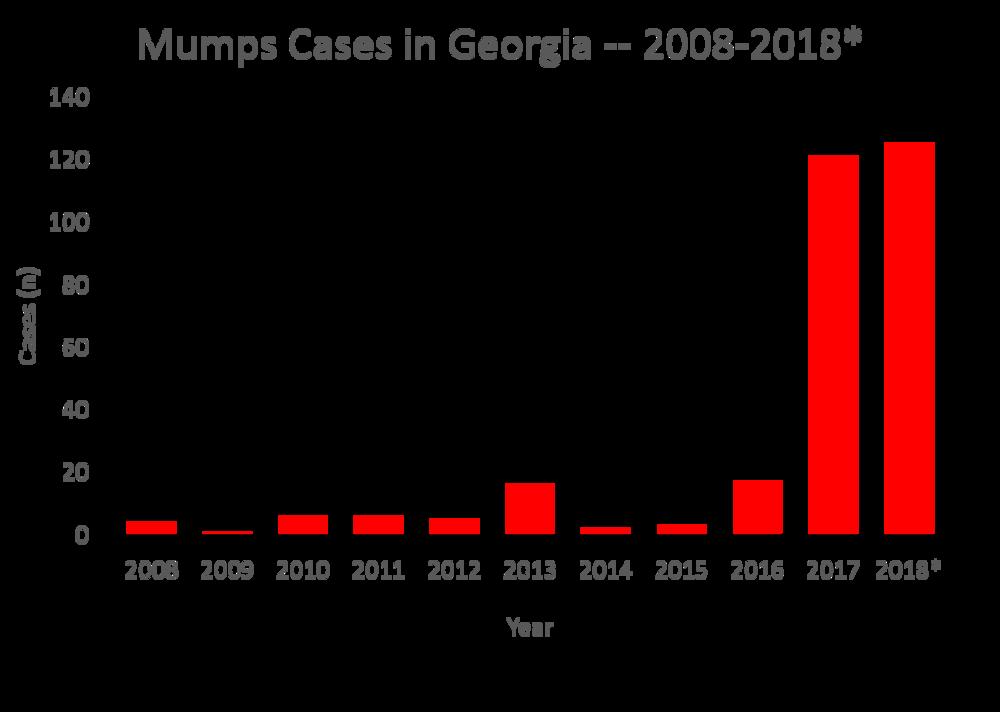 Mumps Cases in Georgia 2008-2018