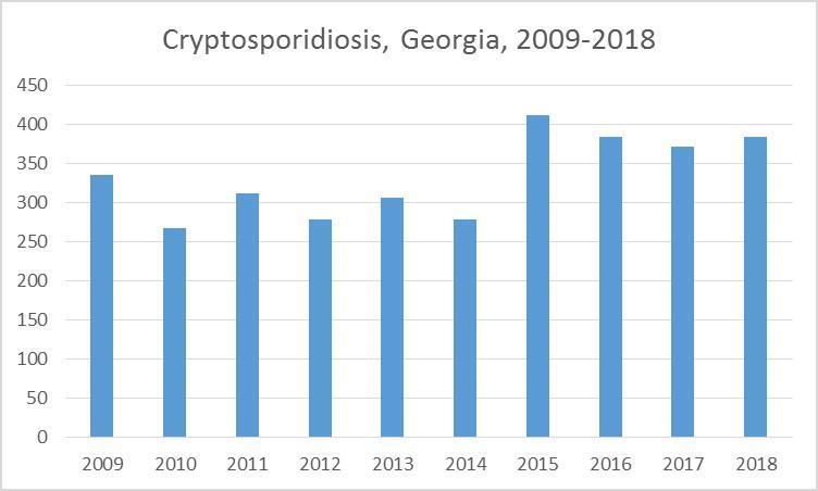 Cryptosporidiosis Cases