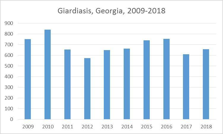 Giardiasis Cases