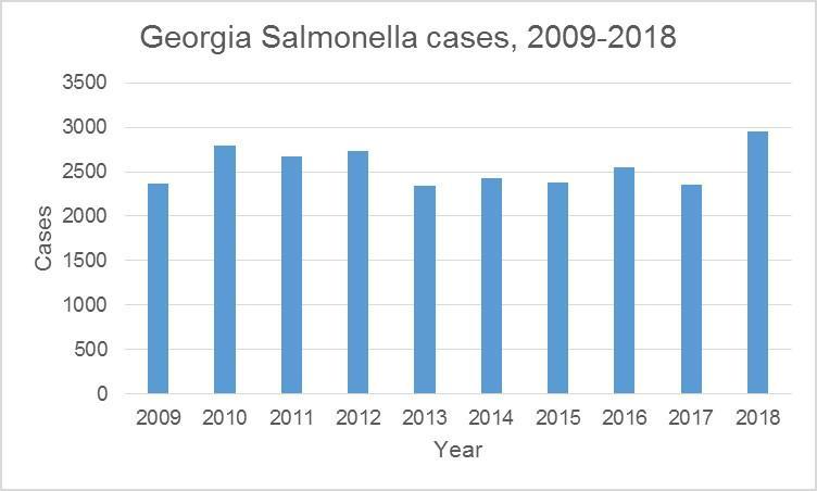 Salmonella cases