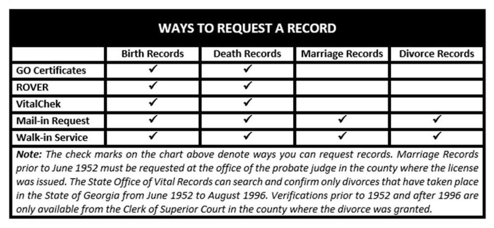 Ways to Request a Record