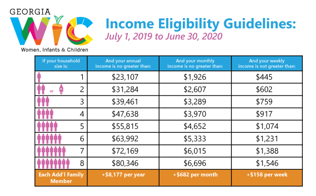 WIC 19-20 Eligibility Guidelines