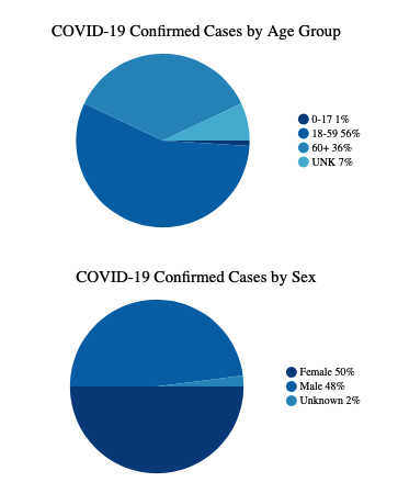 This chart shows confirmed cases by age group: ages 0-17 make up 1% of cases, ages 18-59 make up 56% of cases, ages 60+ make up 36% of cases, and the remaining 7% of cases are of an unknown age. By sex: females make up 50% of cases, and males make up 48% of cases; 2% of cases are of an unknown sex.