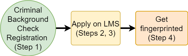 Steps to apply for EMS Licensure